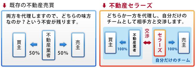 既存の不動産売買との比較 まずは下記の表をご覧下さい。左の図は既存の不動産売買の仕組みを表してい